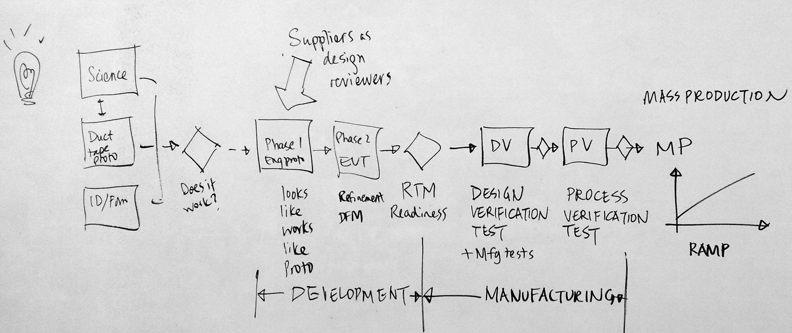 Hardware product development process for Product design development