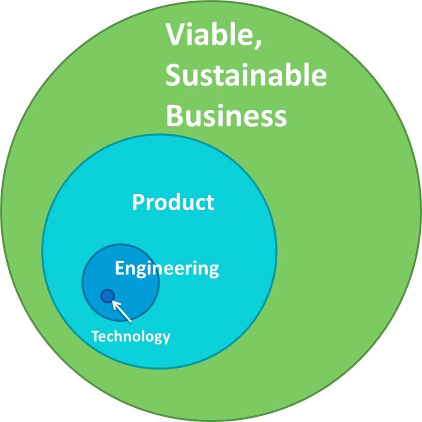 Build a business not a technology