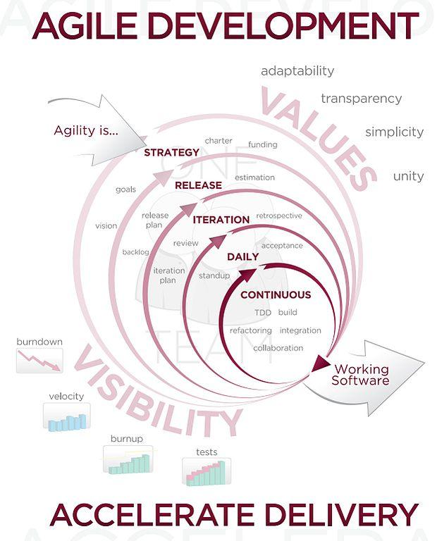 Agile primer for cowboys and hardware folks conceptspring agile primer ccuart Images