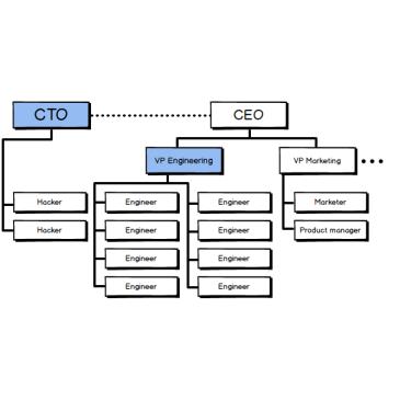 CTO versus VP Engineering