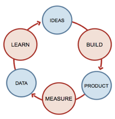 Build-Measure-Learn